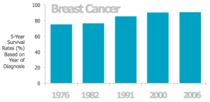 breast cancer 5-year survival