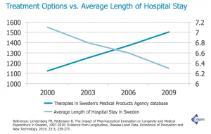 treatment options vs. hospital stay
