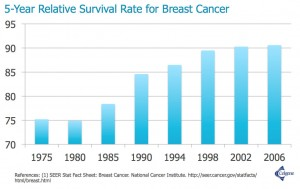 5 year survival rate breast cancer
