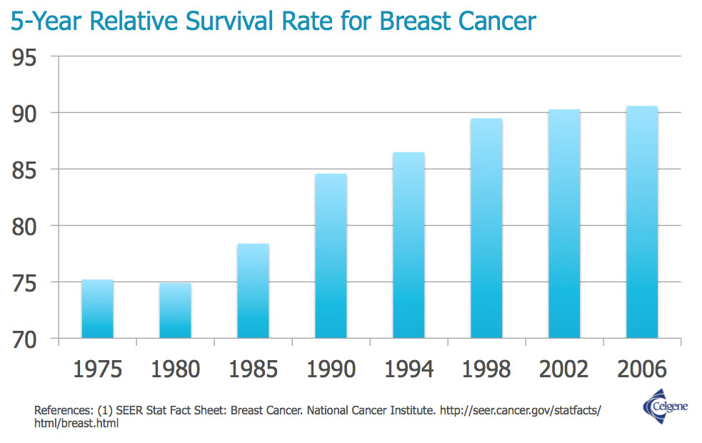 5-year-survival-rate-breast-cancer