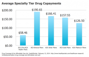 Average Specialty Tier Drug Copays