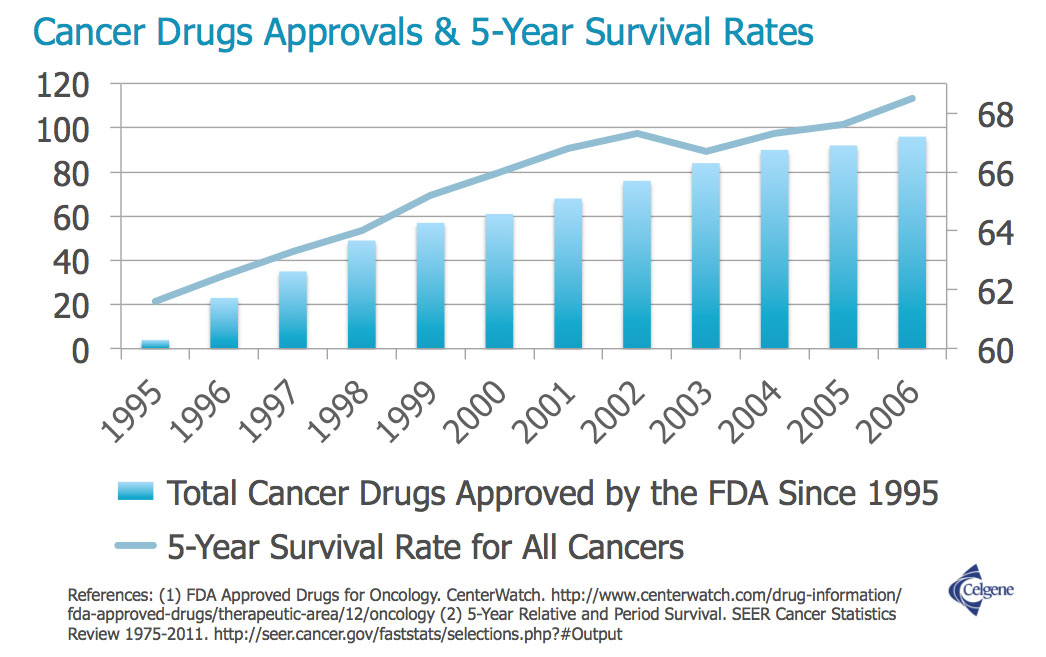 Cancer Drug Approvals & 5-Year Survival Rates