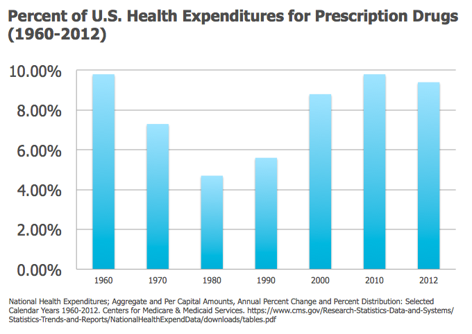 Percent of U.S. Health Expenditures for Prescription Drugs