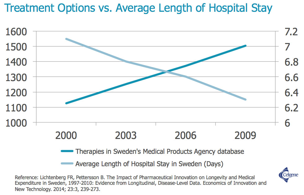 Treatment Options vs. Average Length of Hospital Stay