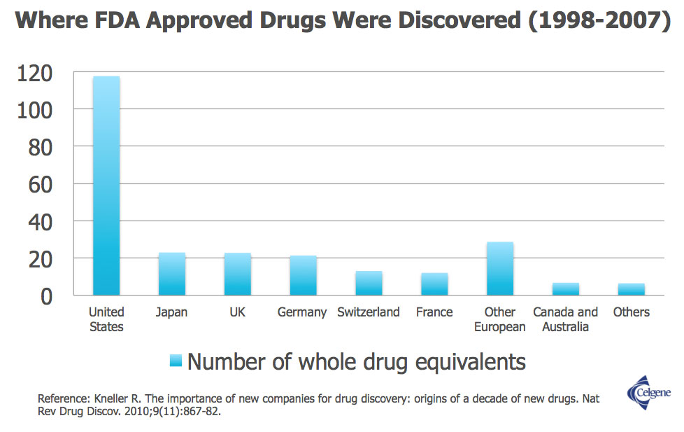 Where FDA Approved Drugs Were Discovered