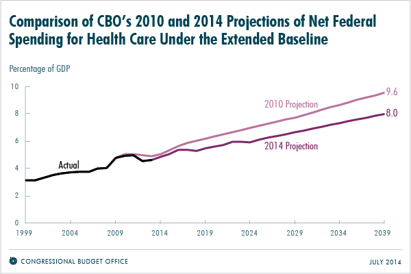Comparison of CBO's 2010 and 2014 Projections of Net Federal Spending for Health Care Under the Extended Baseline