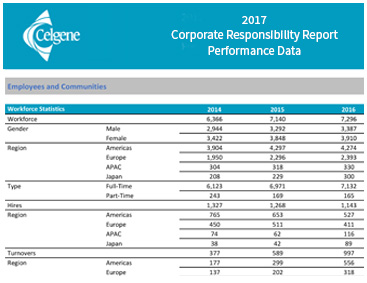 2017 Corporate Performance Data