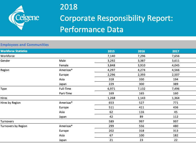 2018 Corporate Responsibility Data