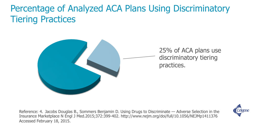 Percentage of analyzed Affordable Care Act plans using discriminatory tiering practices