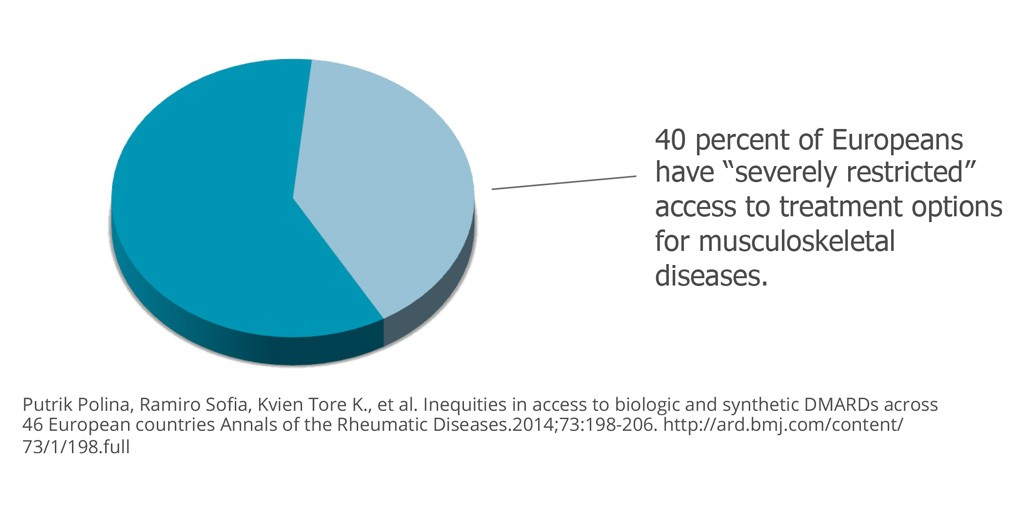 "In Europe, according to one study, 40 percent of the population—about 320 million people—has ""severely restricted"" access to treatments for musculoskeletal diseases."