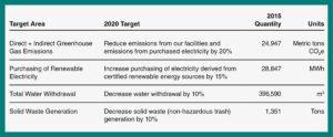 Celgene Sustainability 2020 Targets