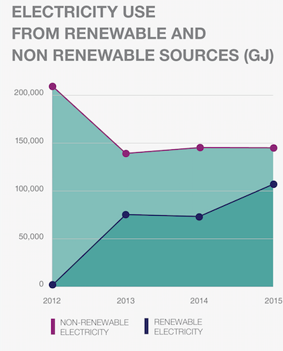Electricity Use From Renewable and Non Renewable Sources graph