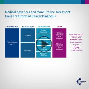 Medical Advances and More Precise Treatment Transformed Cancer Diagnosis