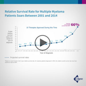 Relative Survival Rate for MM Patients Soars, 2001-2014