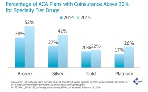 Coinsurance for Specialty Tier Drugs graph