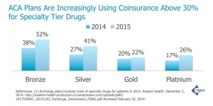 ACA Plans Are Increasingly Using Coinsurance Above 30% for Specialty Tier Drugs