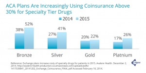 ACA Plans Are Increasingly Using Coinsurance