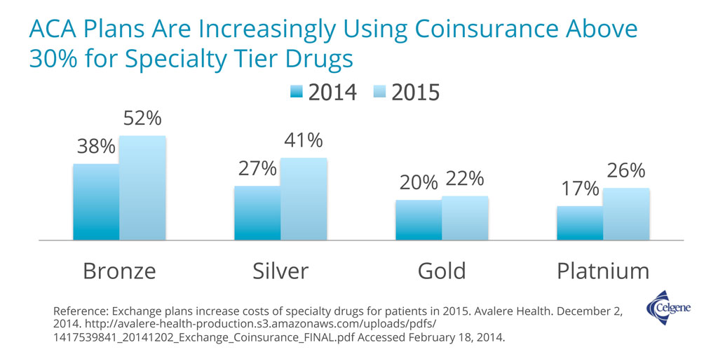 Percentage of Affordable Care Act plans with coinsurance above 30% for specialty tier drugs