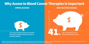 Access to Blood Cancer Therapies Lowers Costs