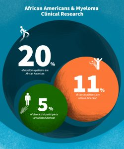 African Americans & Myeloma Clinical Research