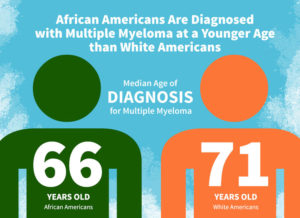 Median Age of Diagnosis for MM