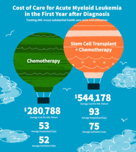 Cost of Care for Acute Myeloid Leukemia