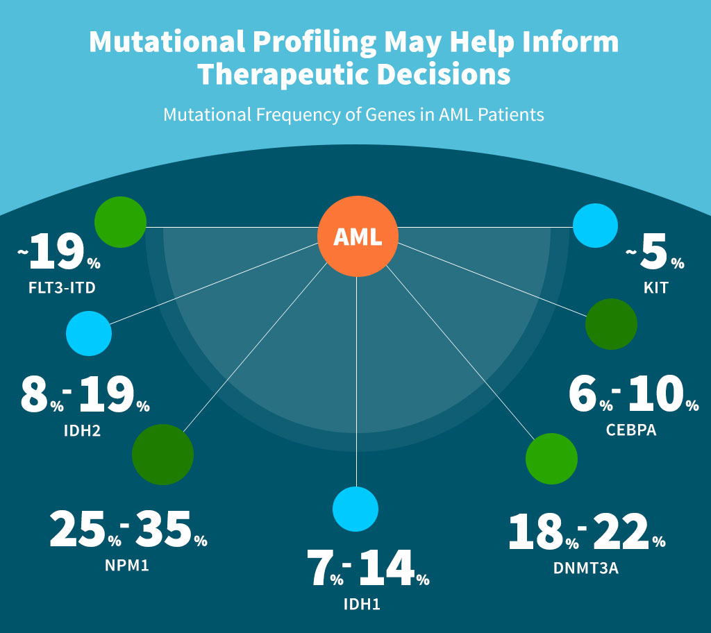 Mutational Profiling May Help Inform Therapeutic Decisions