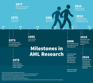 AML Treatment Milestones Timeline