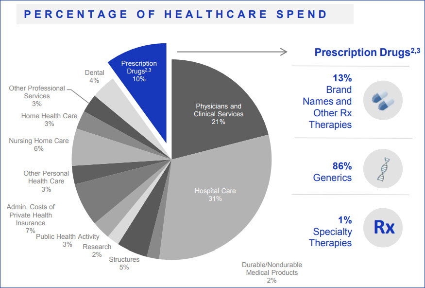 Breakthrough Medications Save Money & Lives | Celgene Corp
