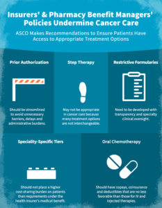 Insurers' and Pharmacy Benefit Managers' Policies Undermine Cancer Care