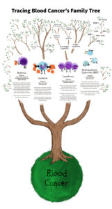Blood Cancer's Family Tree
