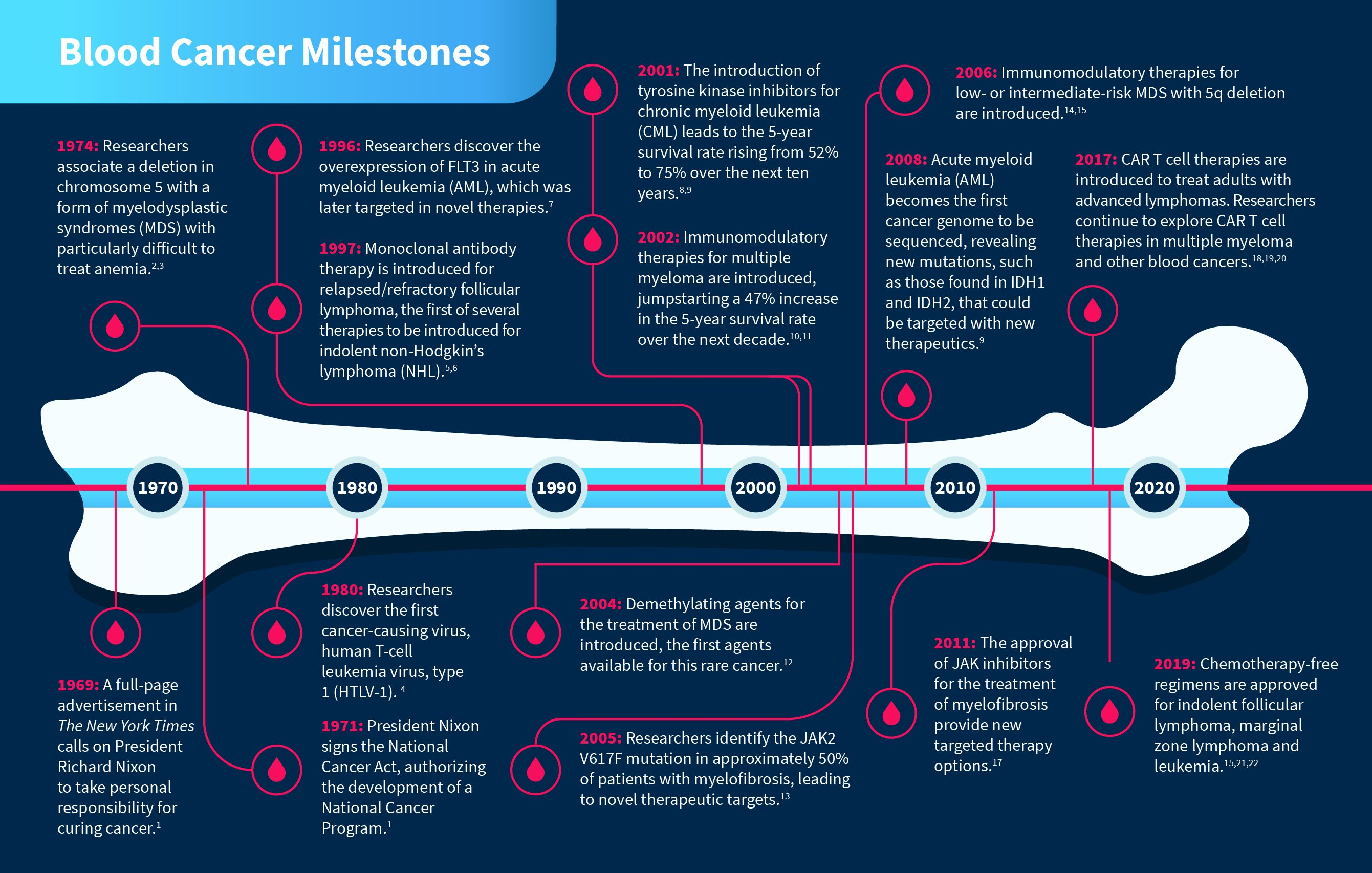 Blood Cancer Milestones