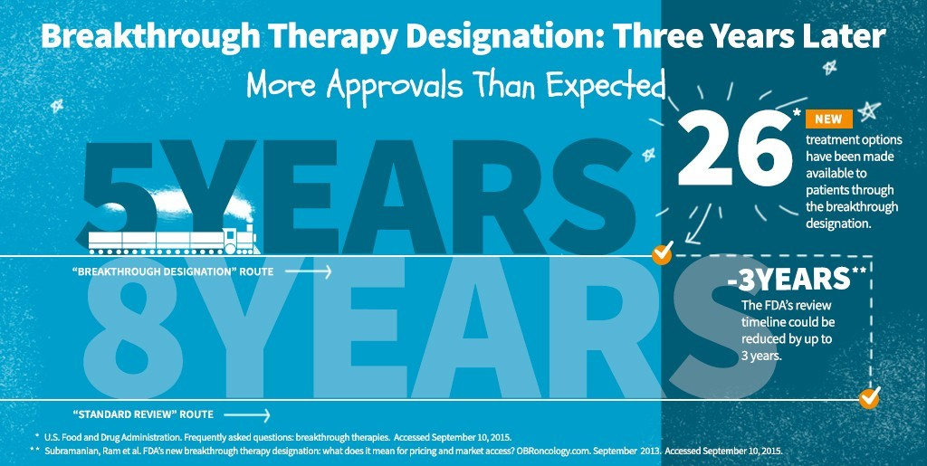 Breakthrough Therapy Designation: More Approvals Than Expected