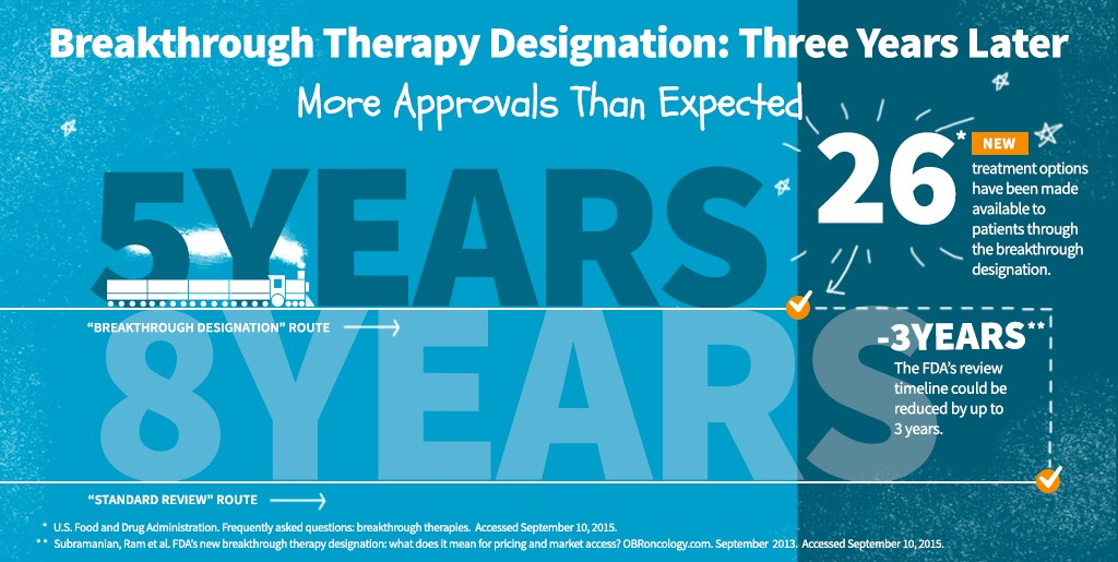 Breakthrough Therapy Designation: Three Years Later