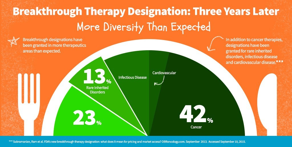 Breakthrough Therapy Deisgnation: More Diversity Than Expected
