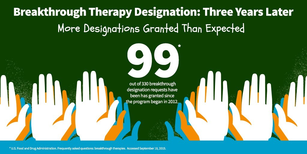 Breakthrough Therapy Designation: More Designations Granted Than Expected