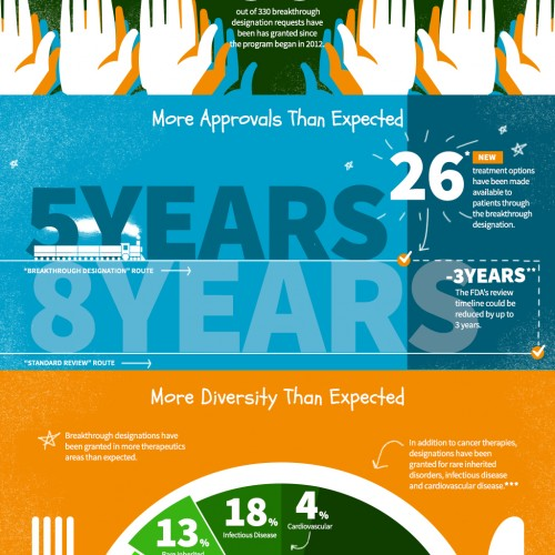 Infographic: Breakthrough Therapy Designation — Three Years Later