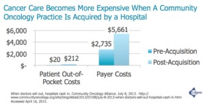 Cancer Care Becomes More Expensive