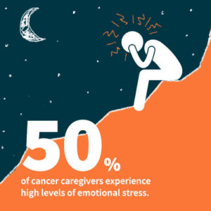 50% of cancer caregivers experiejce high levels of emotional stress.