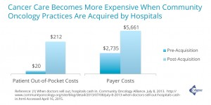 Cancer Care Becomes More Expensive When a Community Oncology Practice Is Acquired by a Hospital