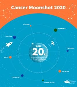Cancer Moonshot 2020 infographic