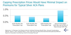Capping Prescription Prices Would Have Minimal Impact on Premiums for Typical Silver ACA Plans