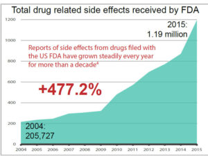 Total drug related side effects received by FDA