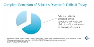 Complete Remission of Behcet's Disease Is Difficult Today