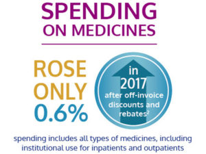 Spending on medicines rose only 0.6%