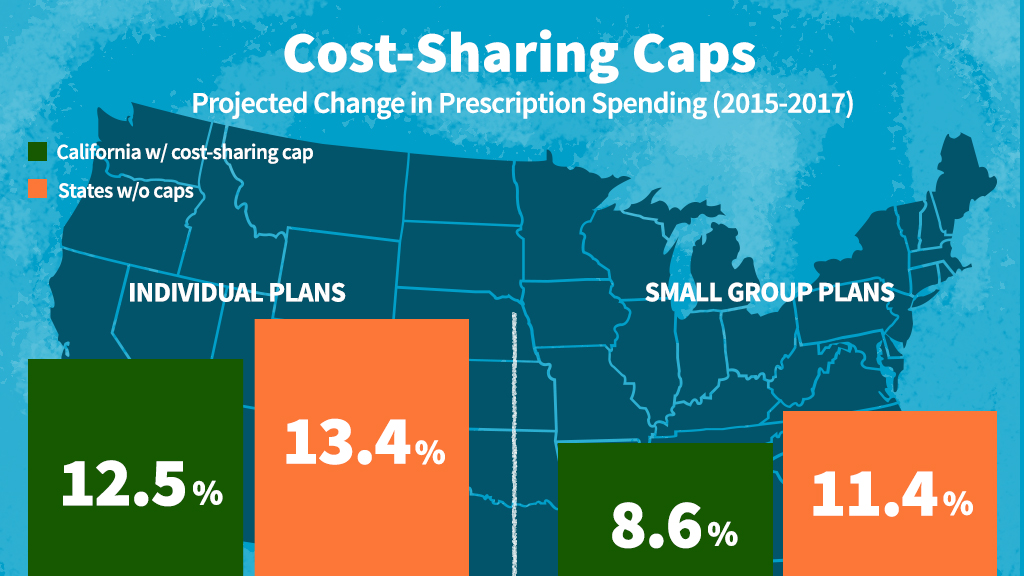 Cost Sharing Caps
