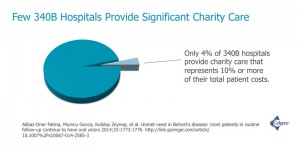 340B hospital patient costs