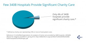 Few 340B Hospitals Provide Significant Charity Care