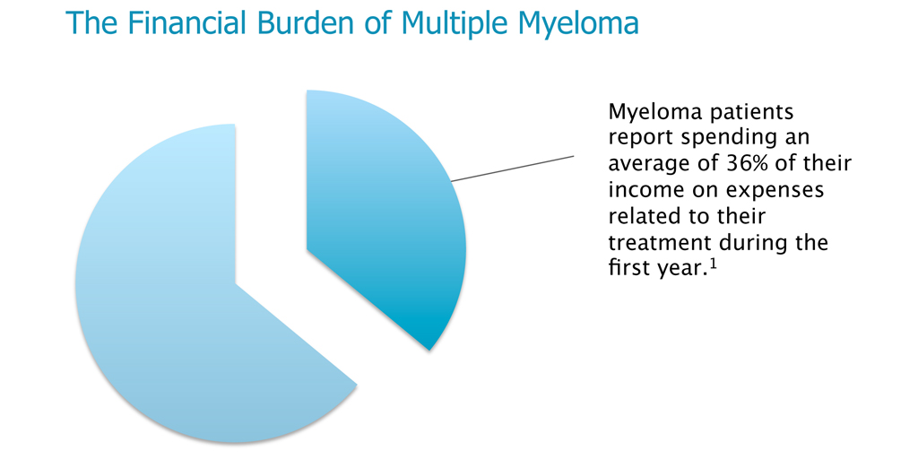 The Financial Burden of Multiple Myeloma