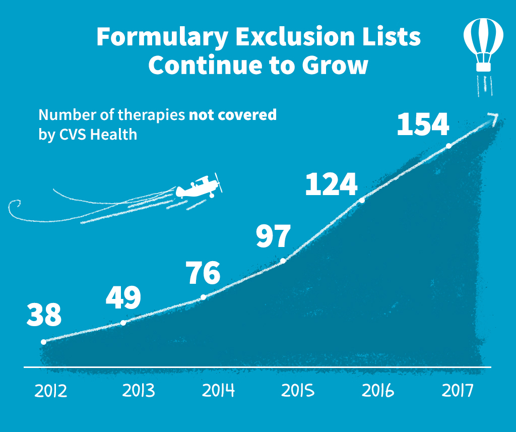 Formulary Exclusion Lists Continue to Grow